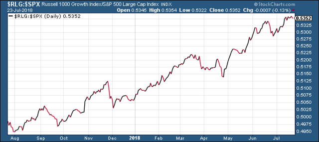 Russell 1000/S&P 500 Ratio