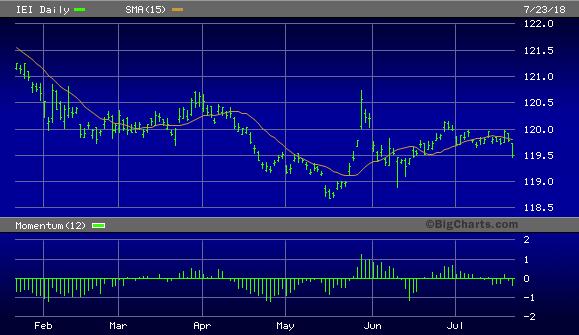 iShares 3-7 Year Treasury Bond ETF