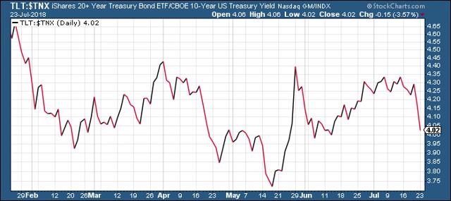 20+ Year Treasury Bond ETF vs. 10-Year Treasury Yield Index