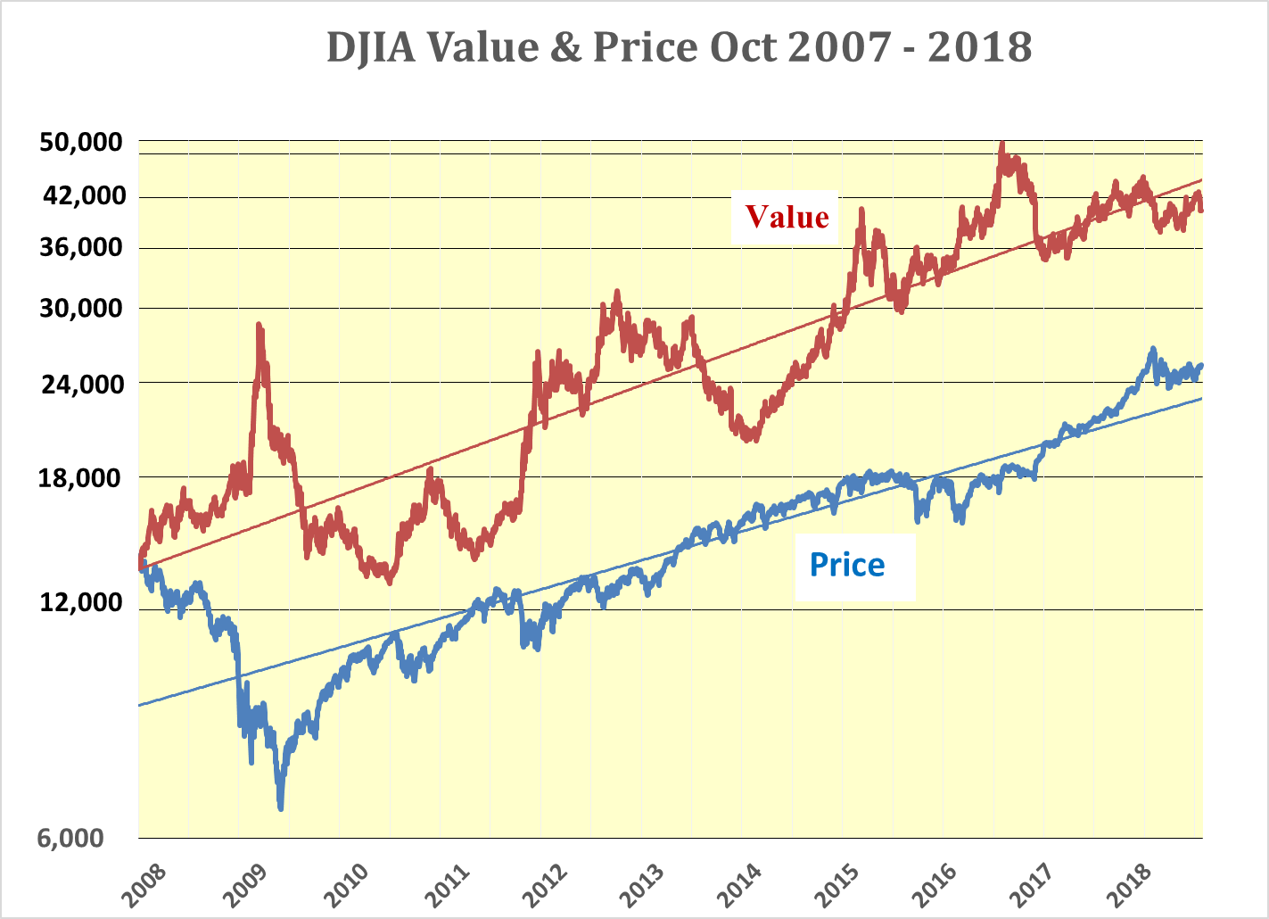 Chart of DJIA Stock Index with Forecast