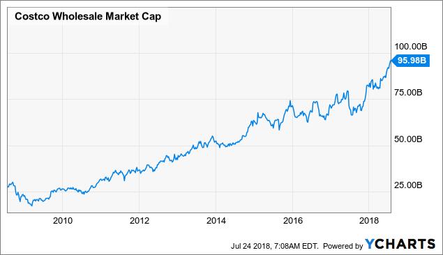 The No 1 Reason To Buy Costco Stock Costco Wholesale Corporation
