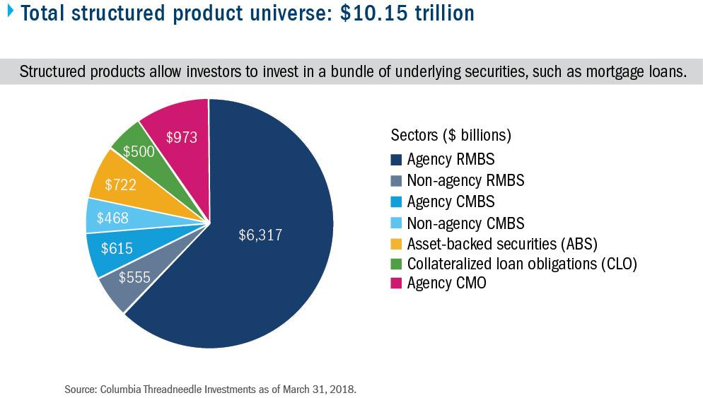 Asset backed securities and structured finance