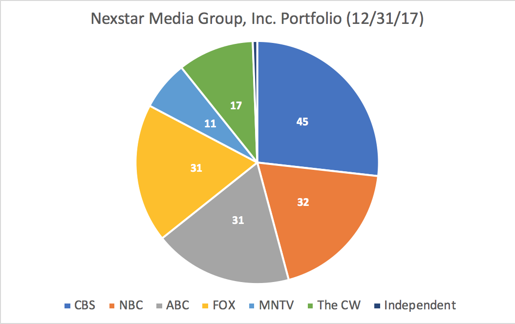 Old Media Is A Great New Investment: Part 2 - Nexstar Media