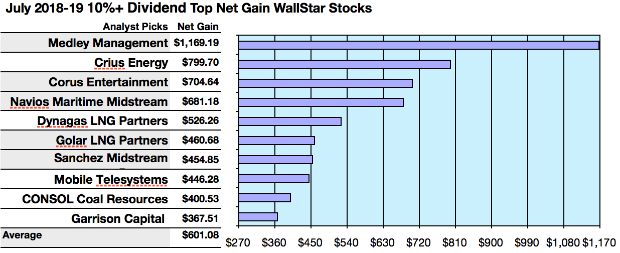 7ad32086c9f5 Actionable Conclusions (1-10)  Brokers Estimate 36.75% To 116.92% Net Gains  For Ten 10%+ Dividend WallStars By August