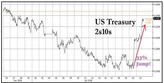 2yr 10yr US Treasury