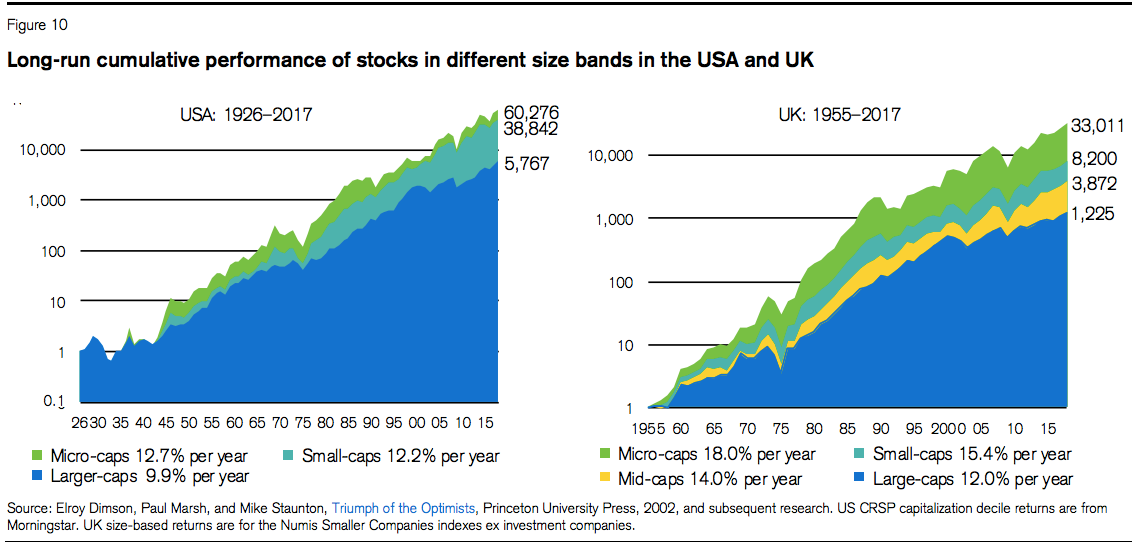Their long run charts show that micro-caps and small-caps have outpaced  large-caps in the UK and US over several decades. But there have also been  spells in ... 242abb76d6d