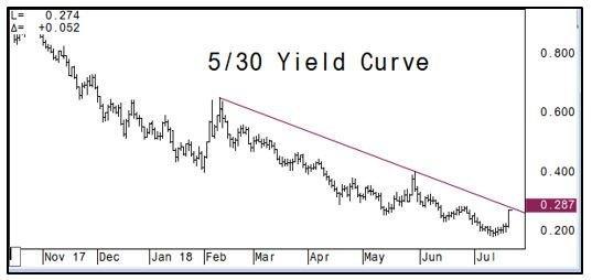 5yr 30 yr Yield Curve