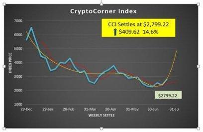 CryptoCorner Index-1