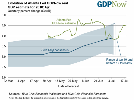 Fed GDPNow Gross Domestic Product Estimate for 2018 Chart