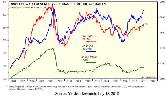 Trading Partners Forward Revenues per Share Chart