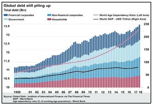 Global Debt still piling up