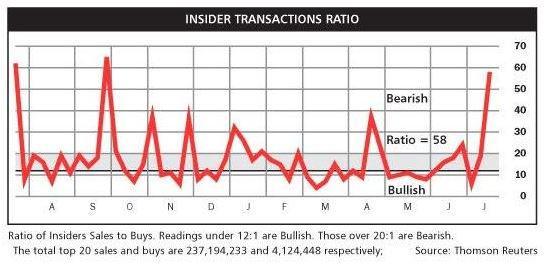 Insider Transaction Ratio