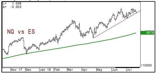 NQ vs ES Chart