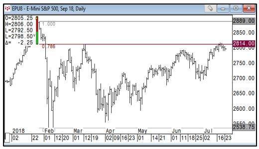 S&P 500 Daily Chart-1