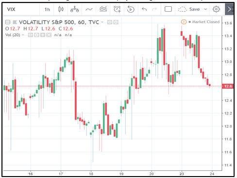 S&P 500 Volatility Index chart