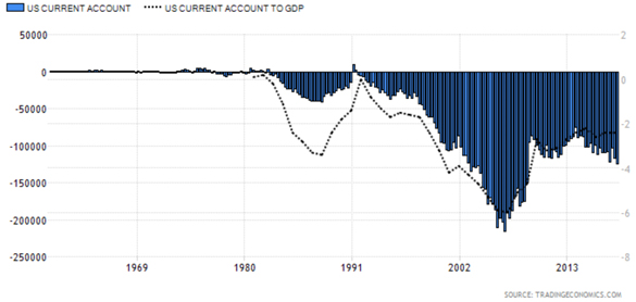 Trade Deficit as Percentage of Gross Domestic Product Chart