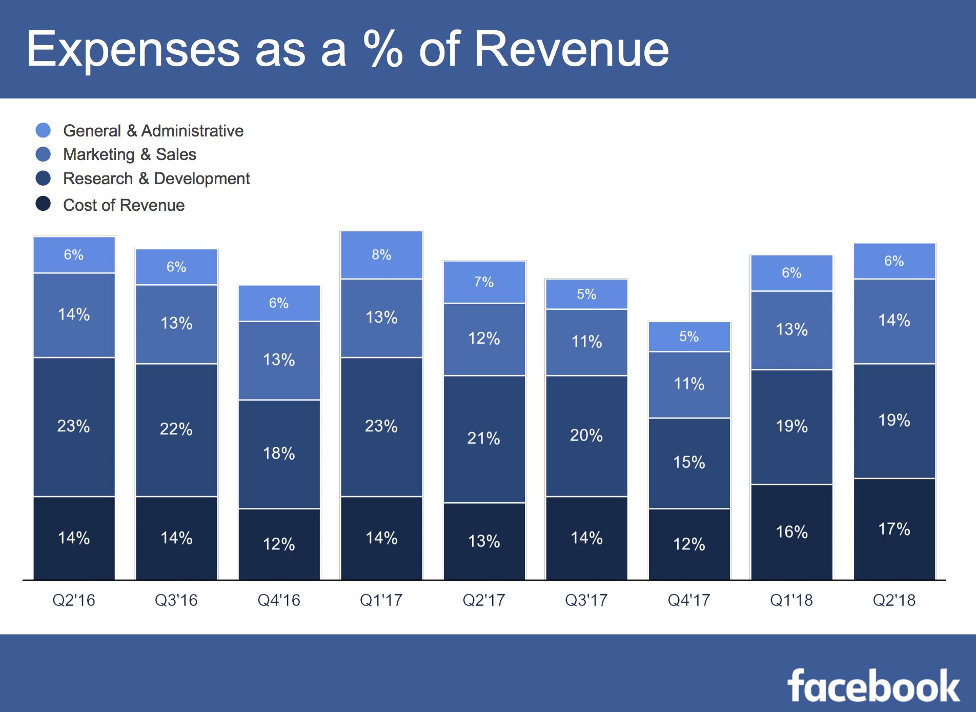 The End Of Facebook Facebook Nasdaqfb Seeking Alpha