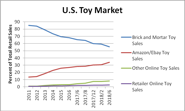 3 Challenges For The U S  Toy Manufacturers In 2018
