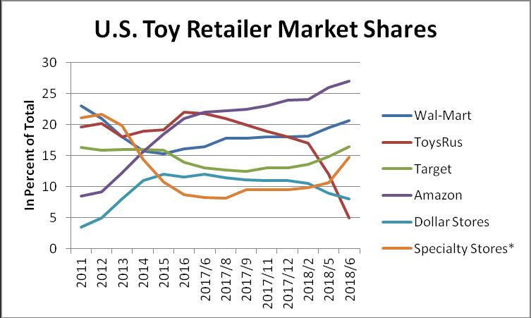 Resultado de imagen de amazon toys market share
