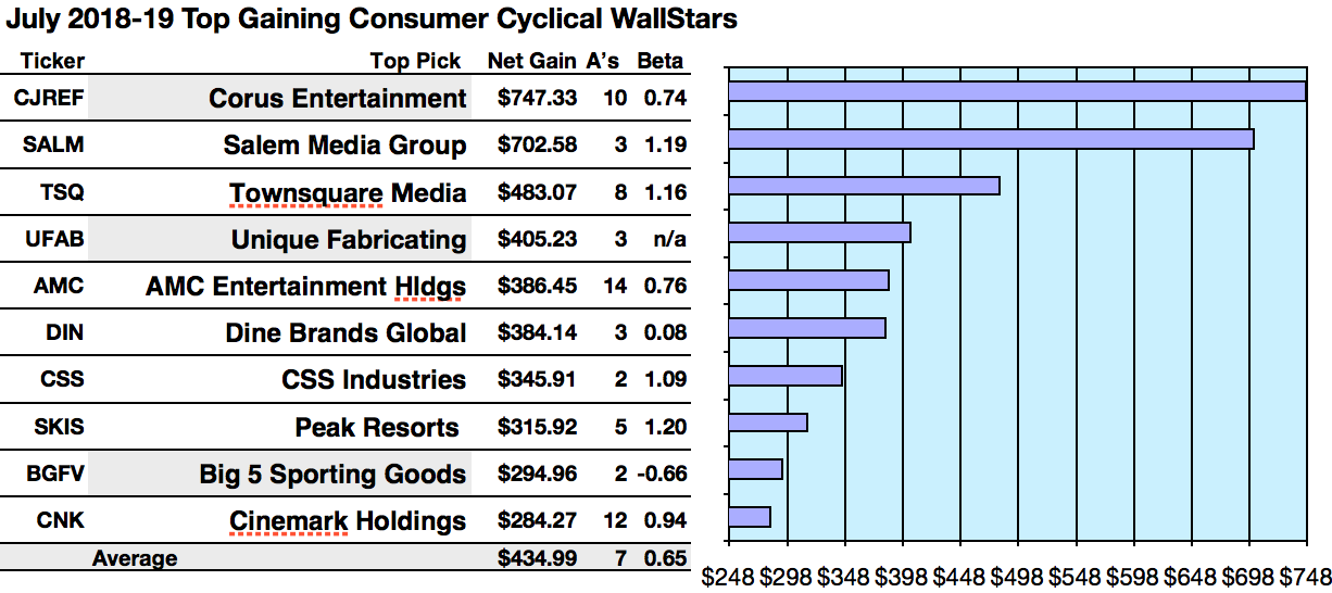 50 Consumer Cyclical Top Yield And Top Target Dividend Wallstars For