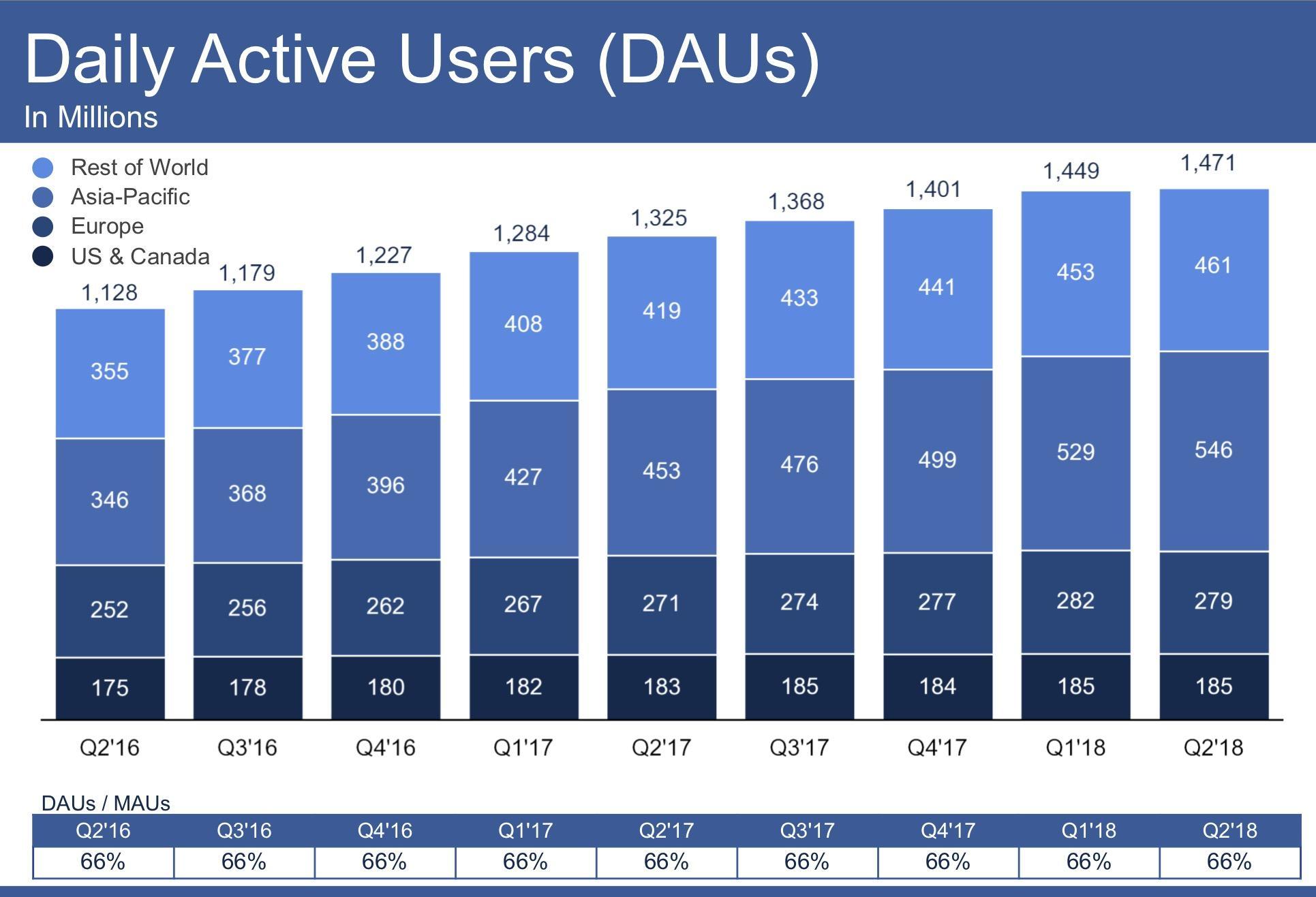 Facebooks Pain Is A Lesson Facebook Nasdaqfb Seeking Alpha