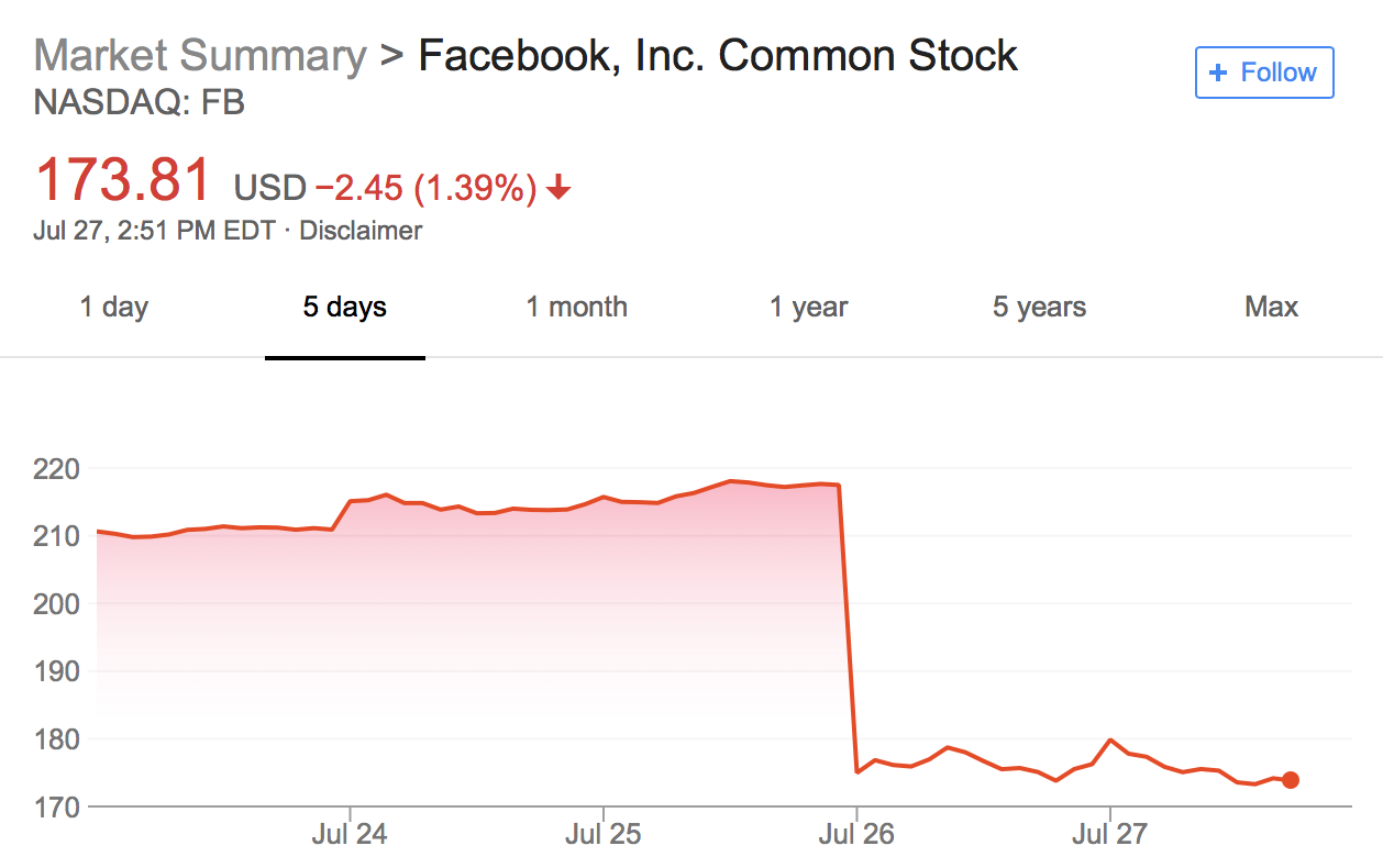 I Predicted Facebook Would Miss Q2 Earnings Heres What Investors