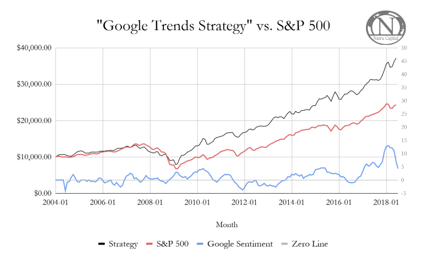 Using Google Trends To Predict Stocks