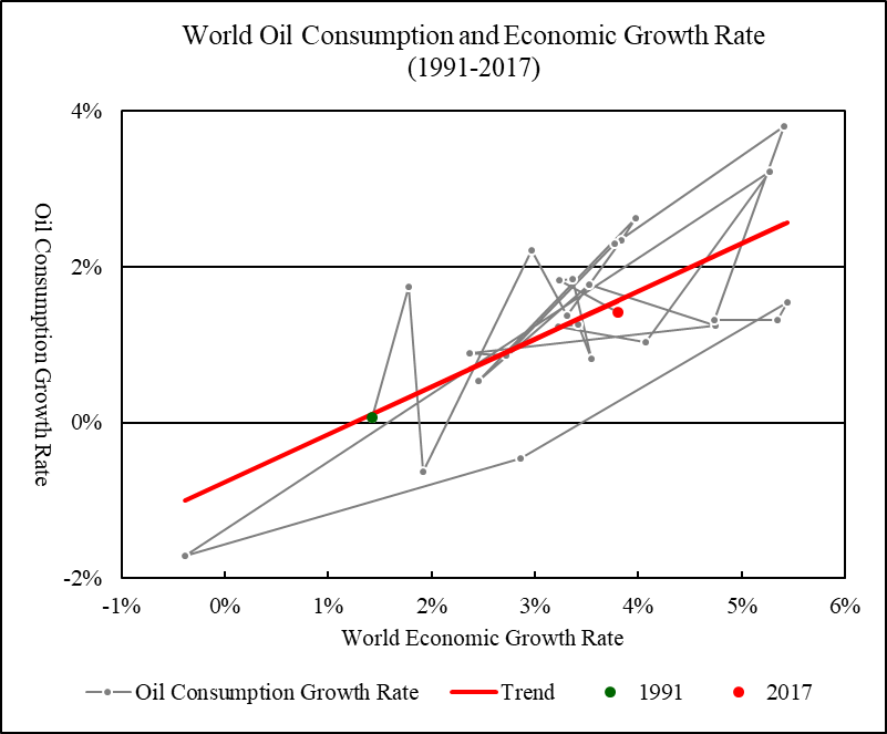 world oil consumption by year