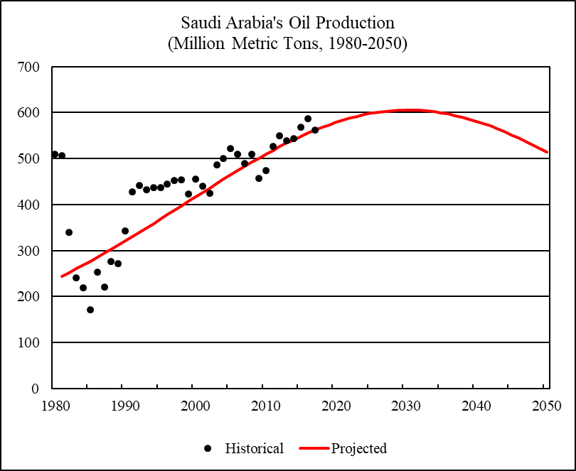 World Oil 2018-2050: World Energy Annual Report (Part 2