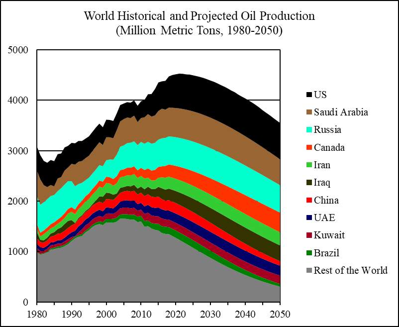 Bp Statistical Review Of World Energy 2020.World Oil 2018 2050 World Energy Annual Report Part 2