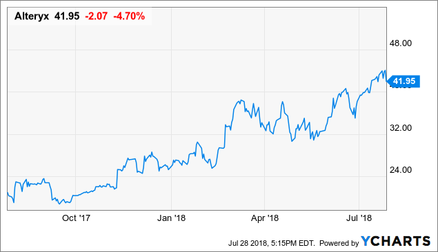 ayx    alteryx inc  - stock price quote and news
