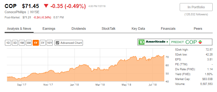 Cop Stock Quote   Watch The Stock Price Of Conocophillips Conocophillips Nyse Cop
