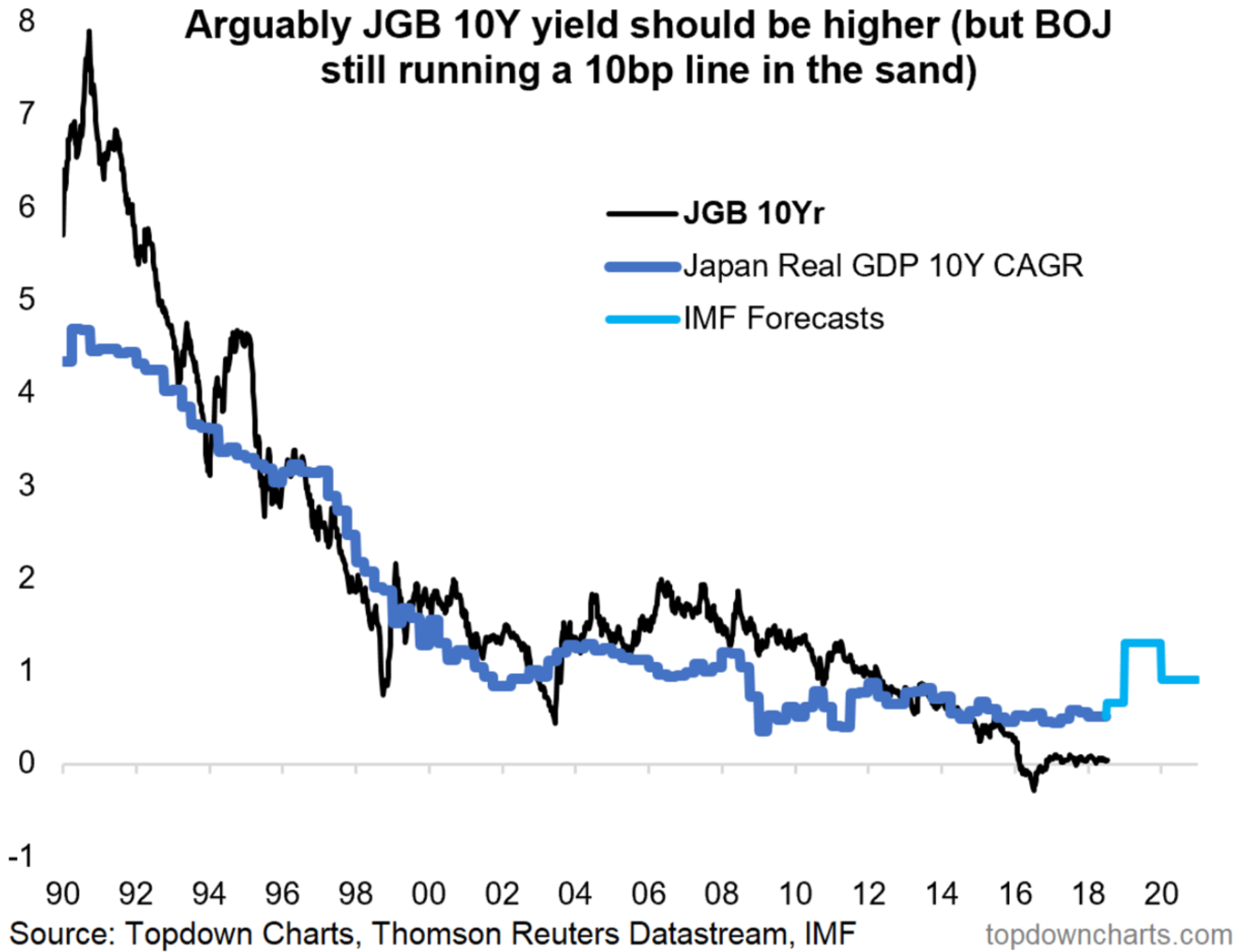 Chart of the week japanese 10 year bond yield to go to 1
