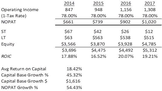 Cerner Corp Will Continue To Thrive Cerner Corporation Nasdaq