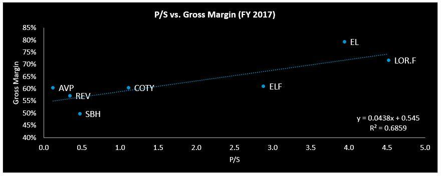 What Is Currently Priced In Cotys Share Price And Why It Does Not