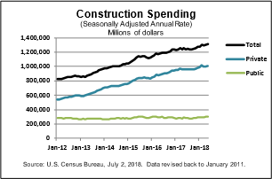 Construction Spending May 2018