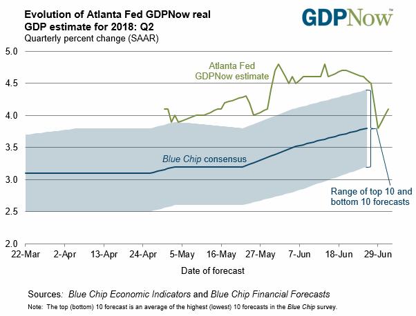 Evolution of Atlanta Fed GDPNow real GDP estimate for 2018: Q2