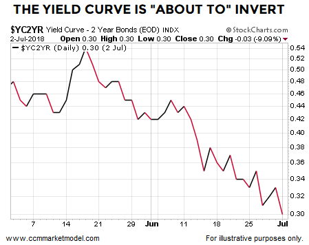 short-takes-yield-curve-recession-bear-market.png