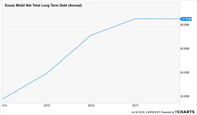 XOM debt