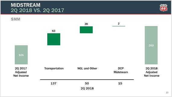 Phillips 66 Has More Value In Store Phillips 66 Nysepsx