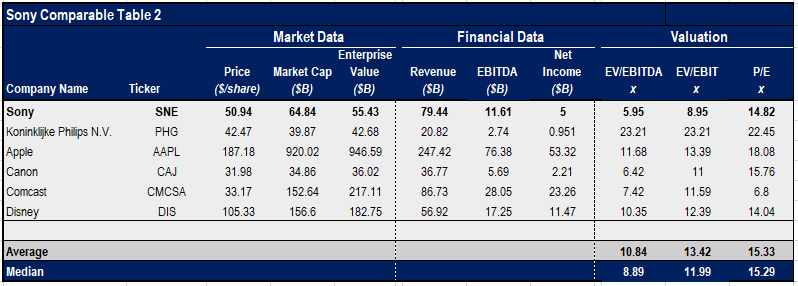 Sony Undervalued Relative To Peers Sony Corporation Nysesne