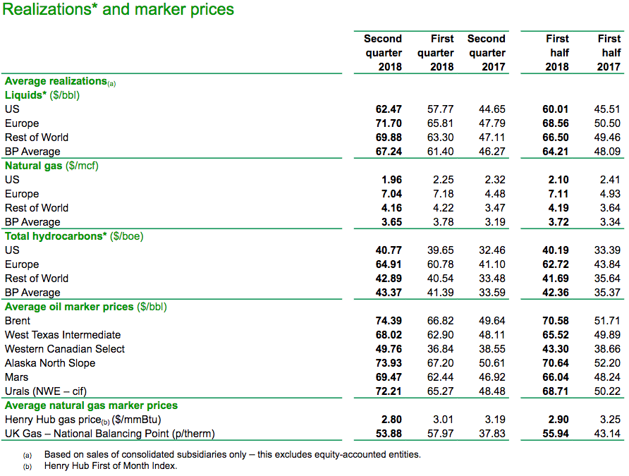 Bp Latest Earnings Show That The Company Is Strengthening Bp