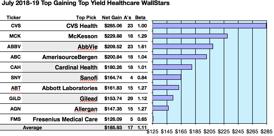 Wall Street Favorite Healthcare Equities For July Topped By Cvs