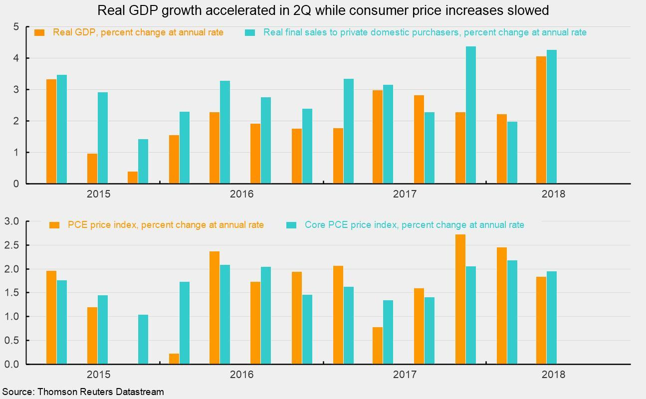 Real Gdp Growth Rebounds Sharply In The Second Quarter Seeking Alpha