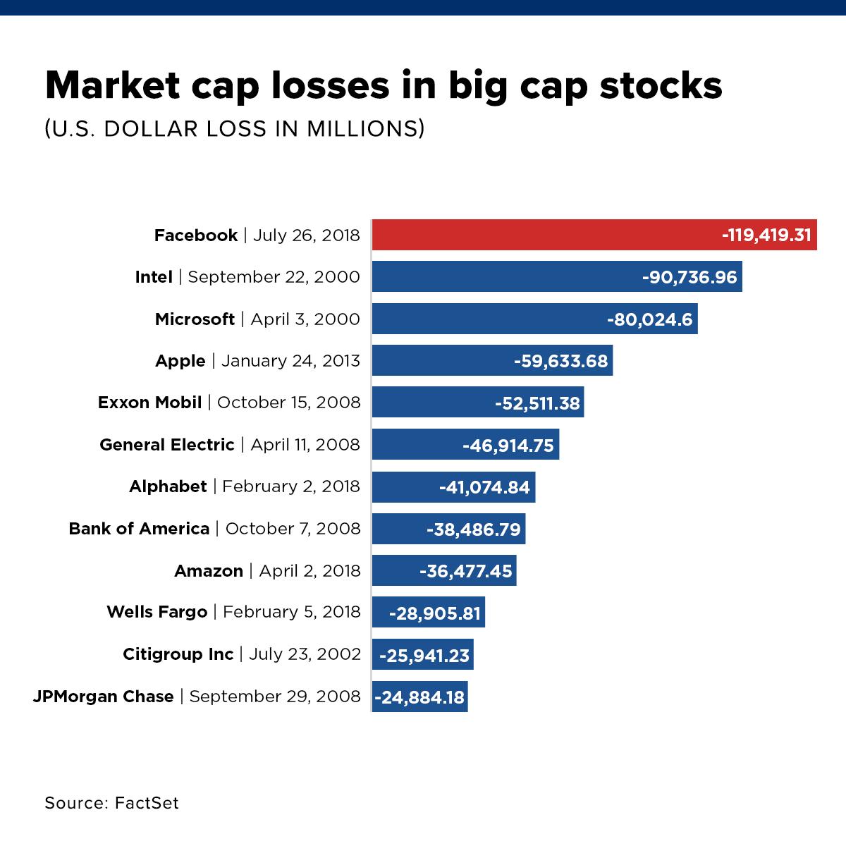 Ranking The Worst-Ever One-Day Stock Market Cap Crashes | Seeking Alpha
