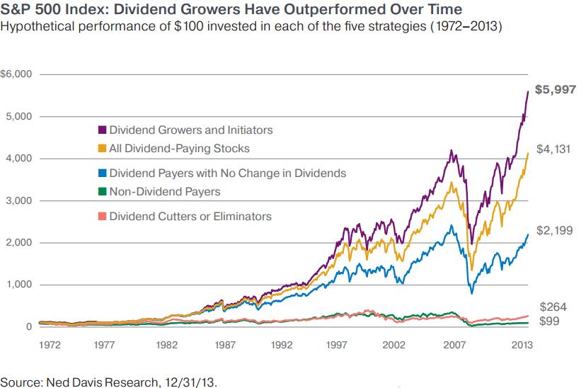 Dividend Growth Model Portfolio July Update | Seeking Alpha