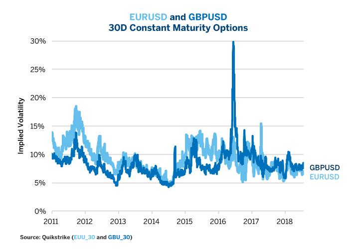 Fx options historical volatility