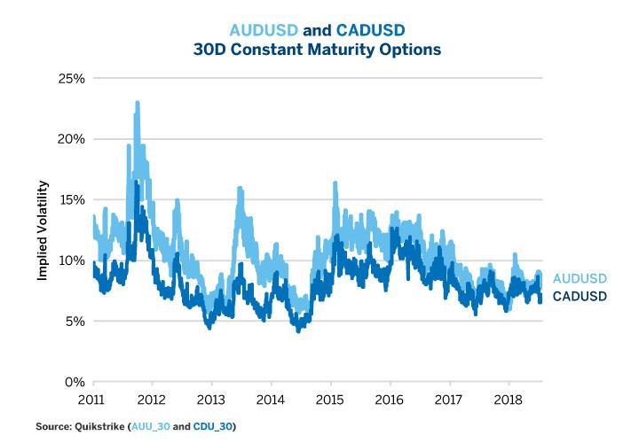 Fx options volatility quotes
