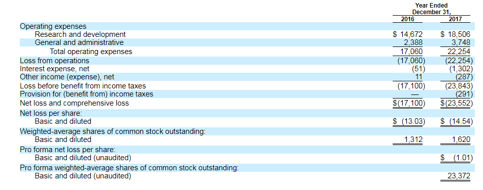 Roche's Bet On Allakos Is Too Expensive - Allakos Inc