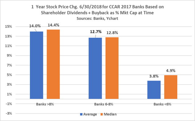 CCAR 2018 Positions These 6 Banks Well For Year Ahead